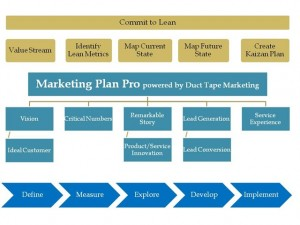 How To Become A Successful Pro At Online Marketing