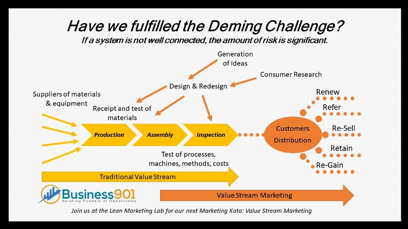 Value Stream Marketing