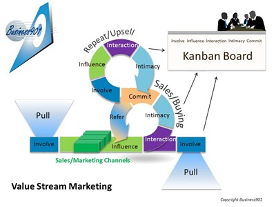 Is It Just A Marketing Funnel