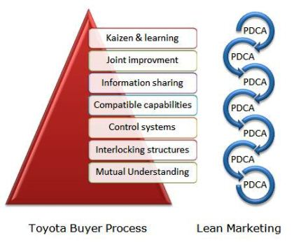 Lean Process Of Marketing To Toyota