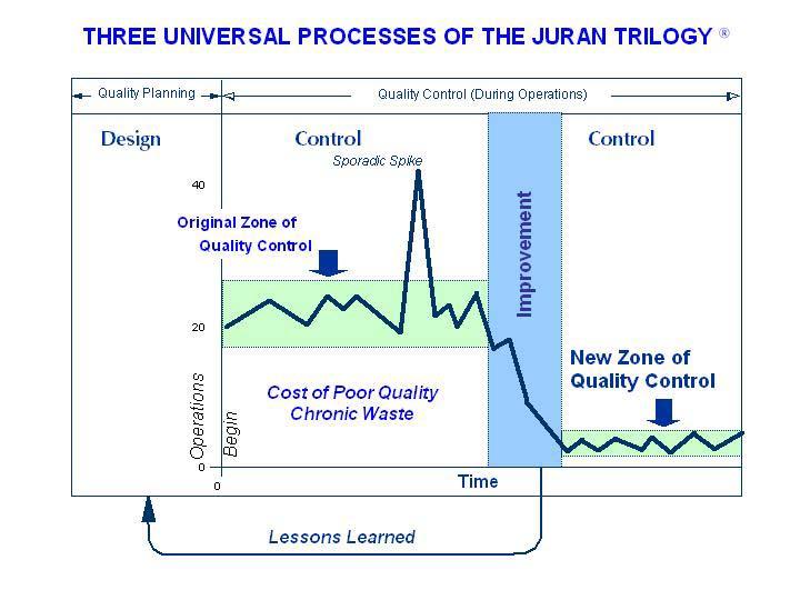 Juran`s Trilogy