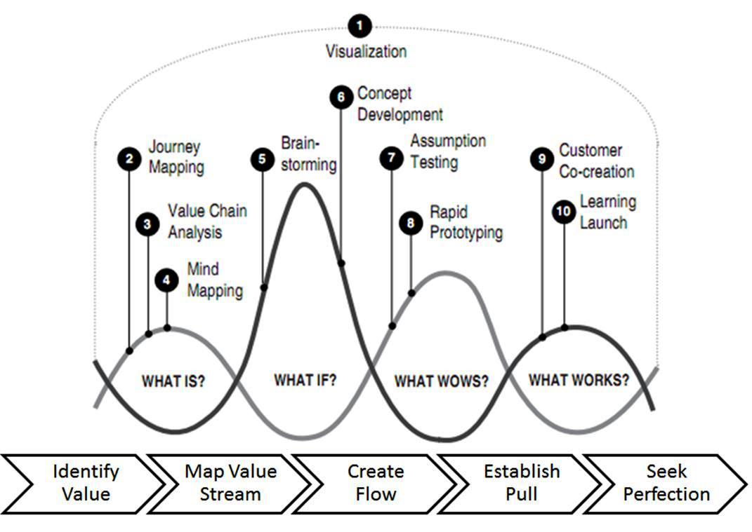 Minimum Viable Brand Canvas It Will Help You Build Successive