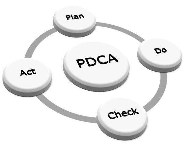 plan do check act toyota PDCA