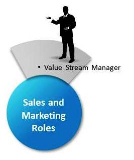 Lean: The Value Stream Manager – Business901