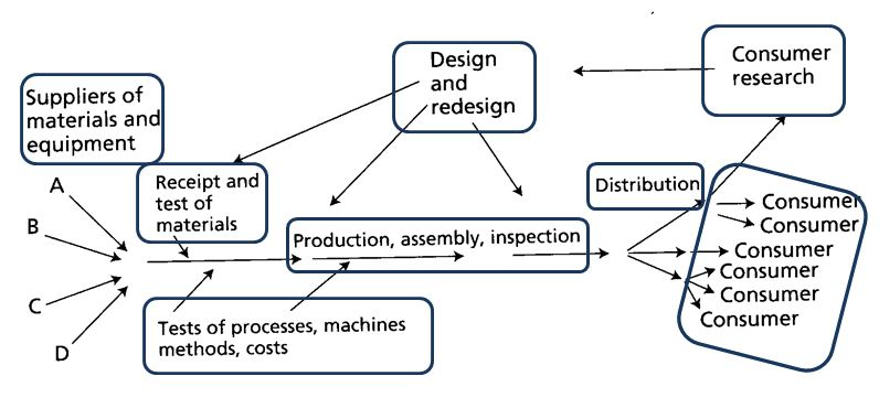 Deming Process Flow Isolation