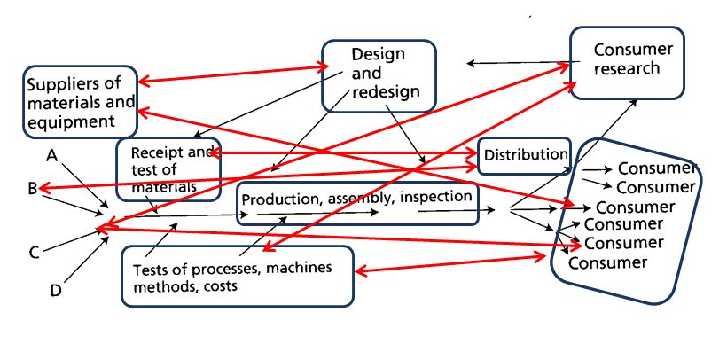 Deming Process Flow Social