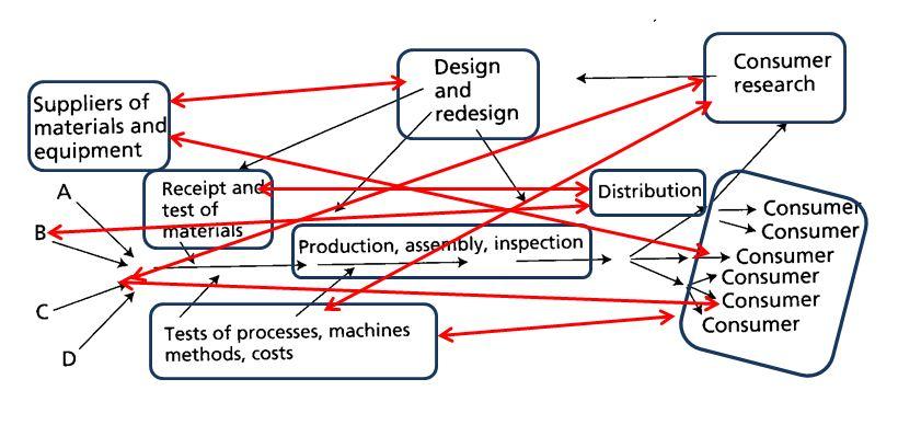 Deming Process Flow Social
