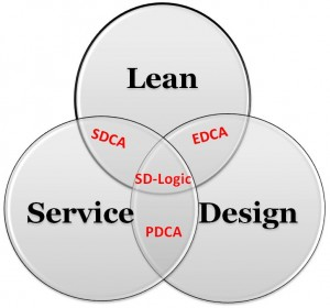 Lean Service Design Trilogy