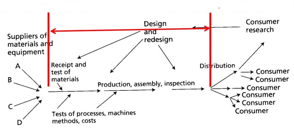 Dr. Deming Process