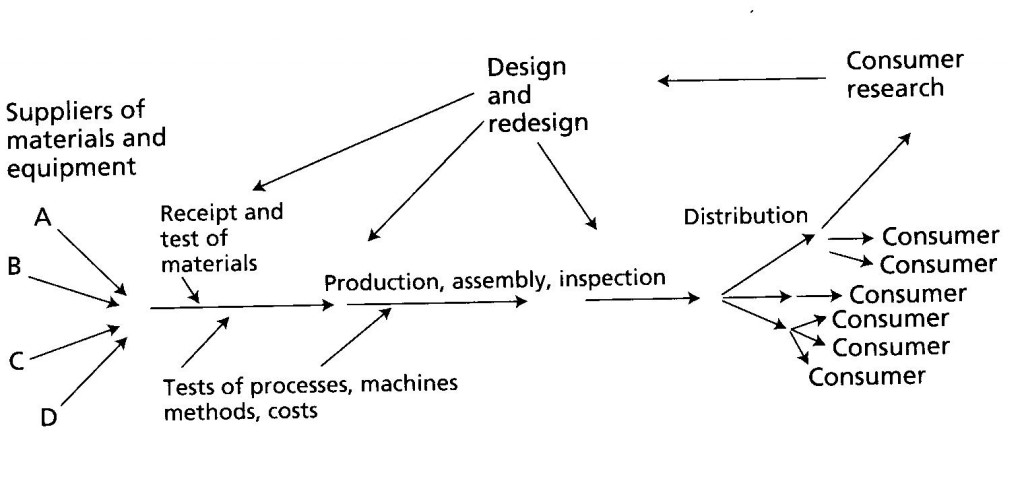 Dr. Deming Process Chart