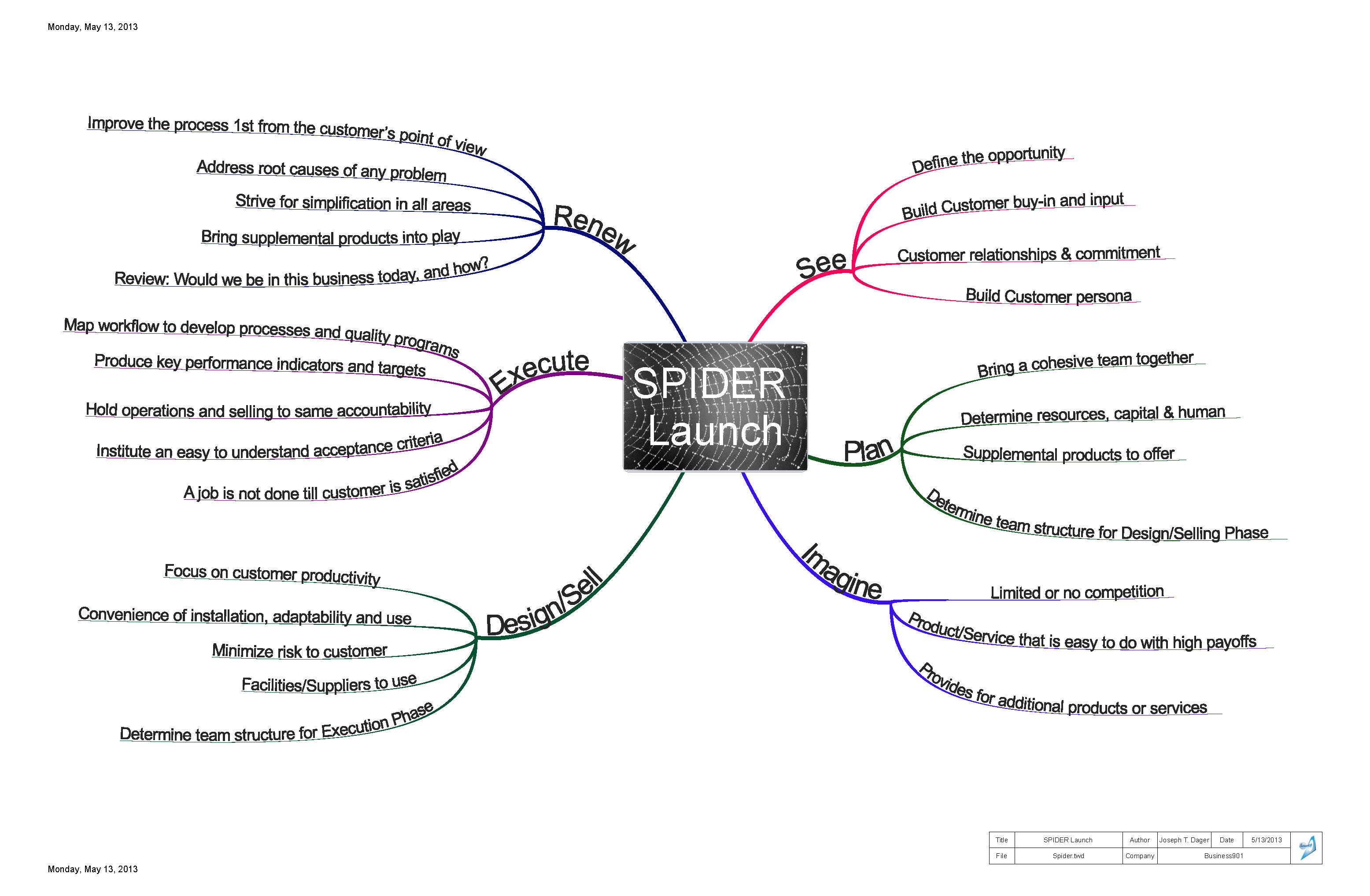 Product Release Plan Template. product launch plan template ...