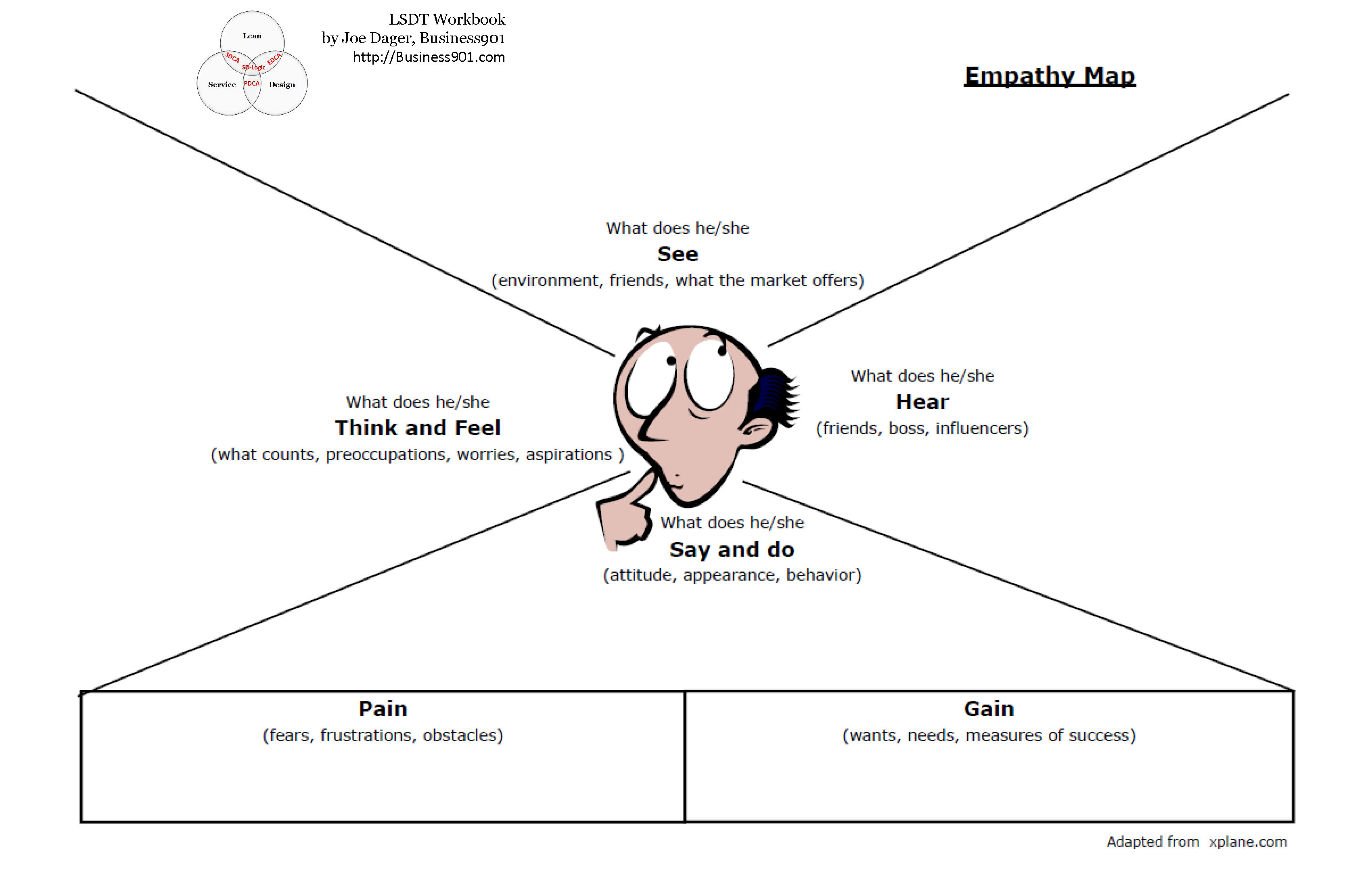 Empathy map template eliolera adding context to the buyer persona customerthink pronofoot35fo Choice Image