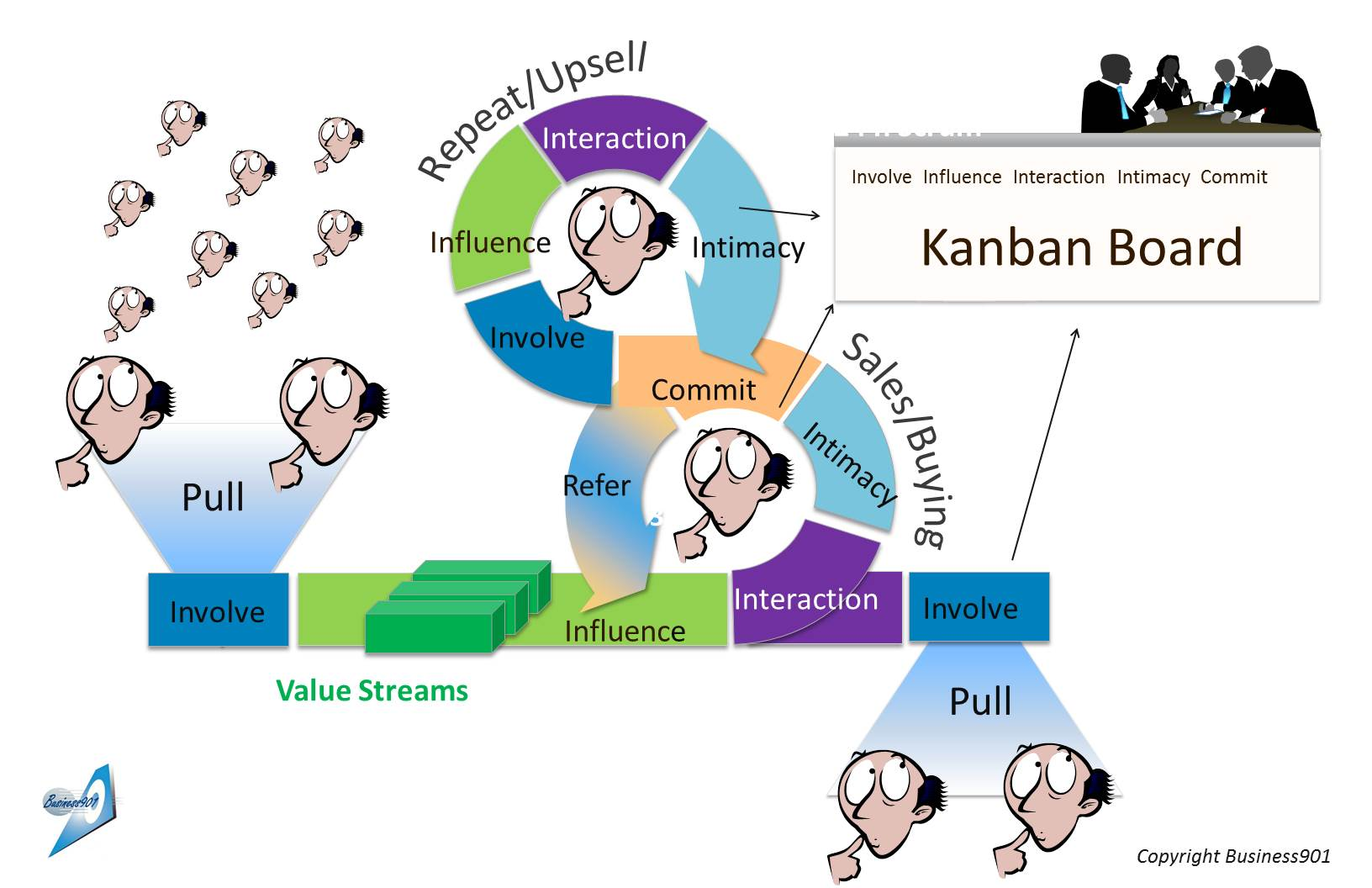 Essay on value stream mapping