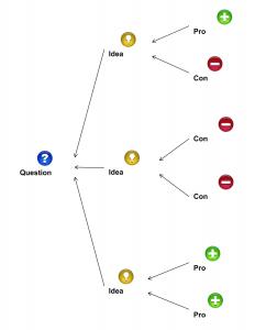 Dialogue Map