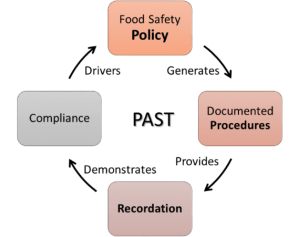 Food Safety Values