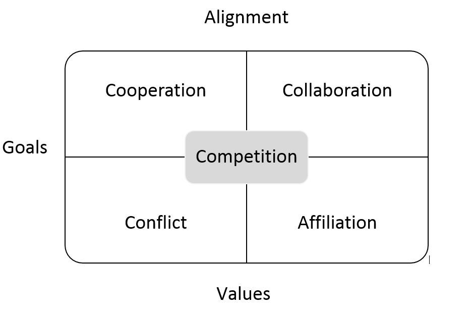 Goals-Value Matrix