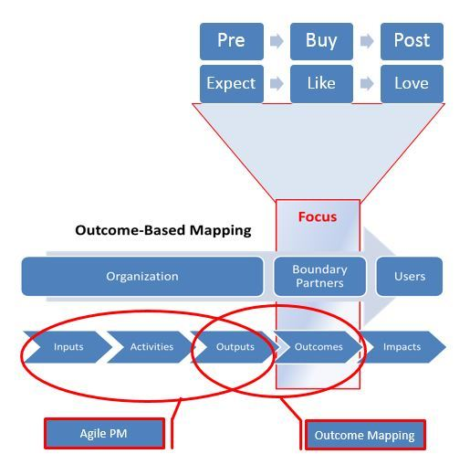 Agile & Outcome Mapping