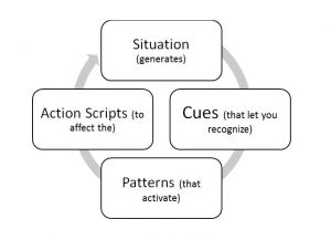 Intuition Model