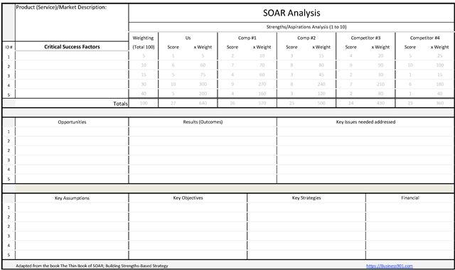 SOAR Analysis Worksheet – Photo Analysis Worksheet