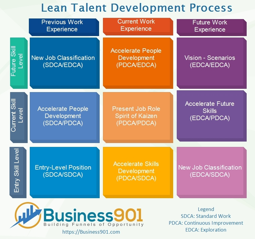Lean Talent Development Process