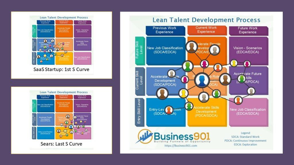 Lean People Development Matrix