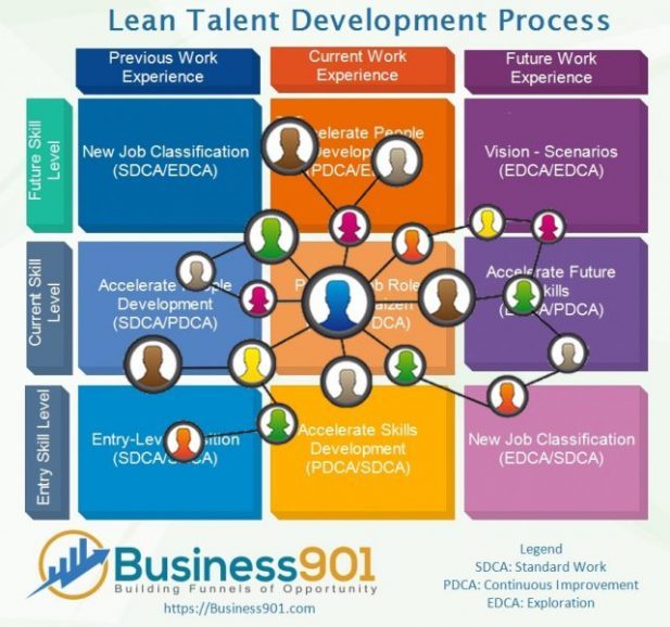 Lean Product Development