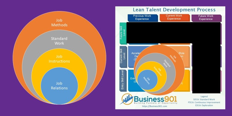 Lean Talent Development