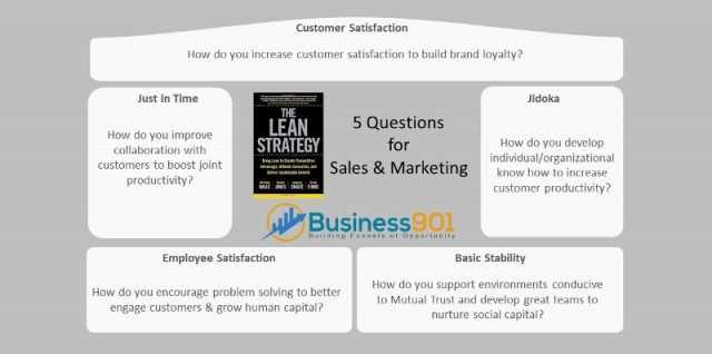 5 Questions for Marketing