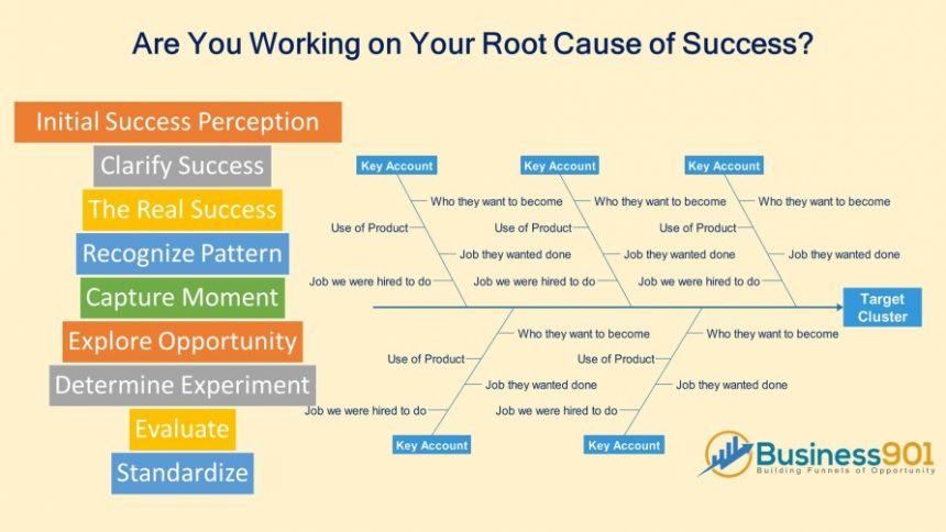 Root Cause of Success