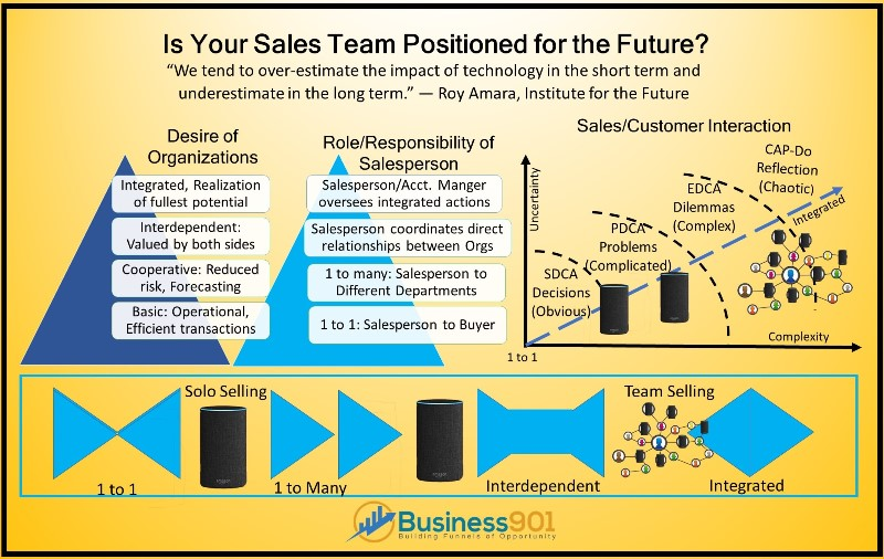 The future of Sales