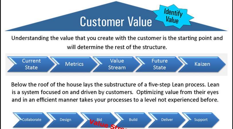 Lean Marketing House