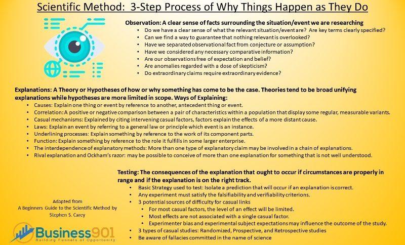 Scientific_Method