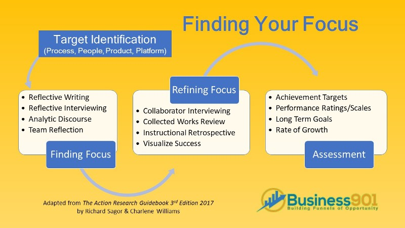 Action Research Focus Step