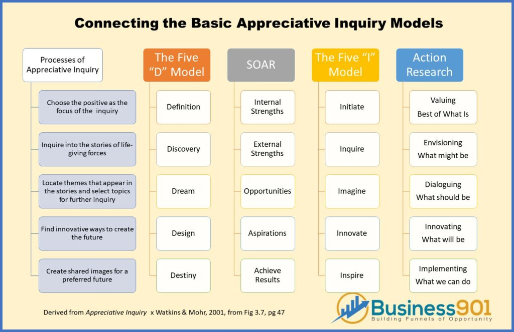 Appreciative Inquiry Methods