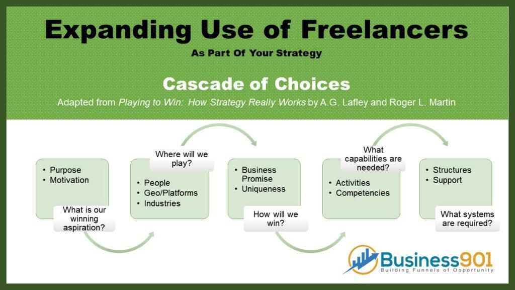 Expanding use of Freelancers