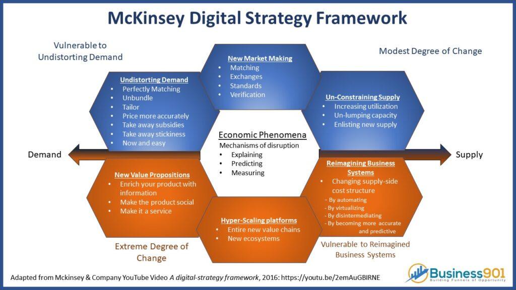 Mckinsey Digital Framework