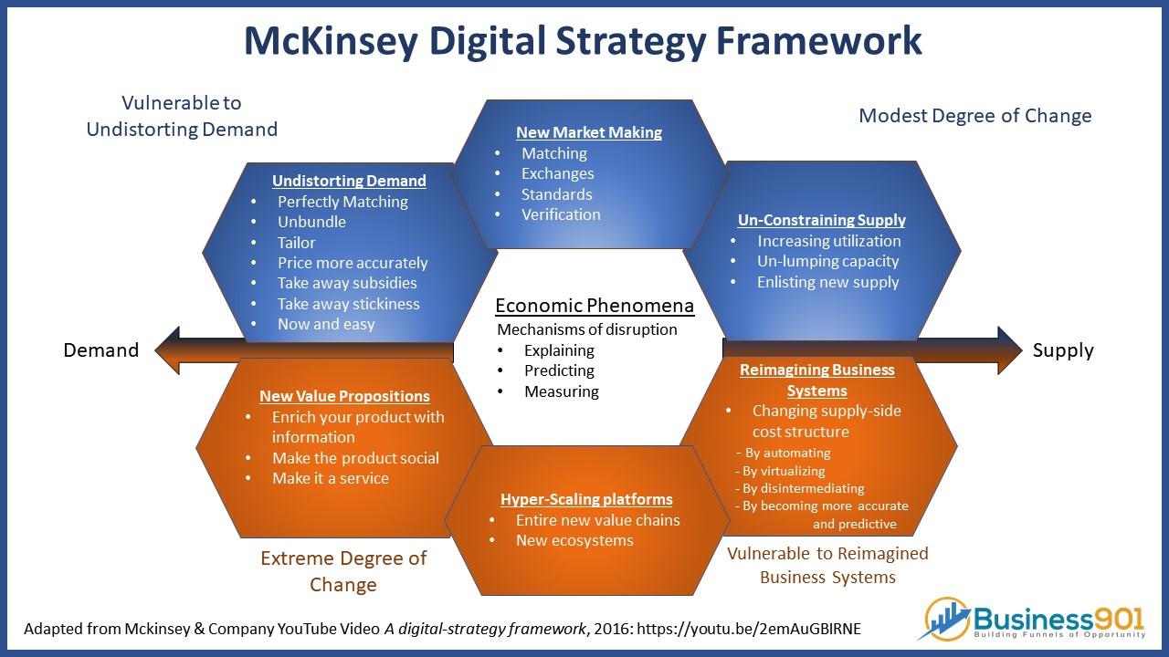 McKinsey Digital Marketing