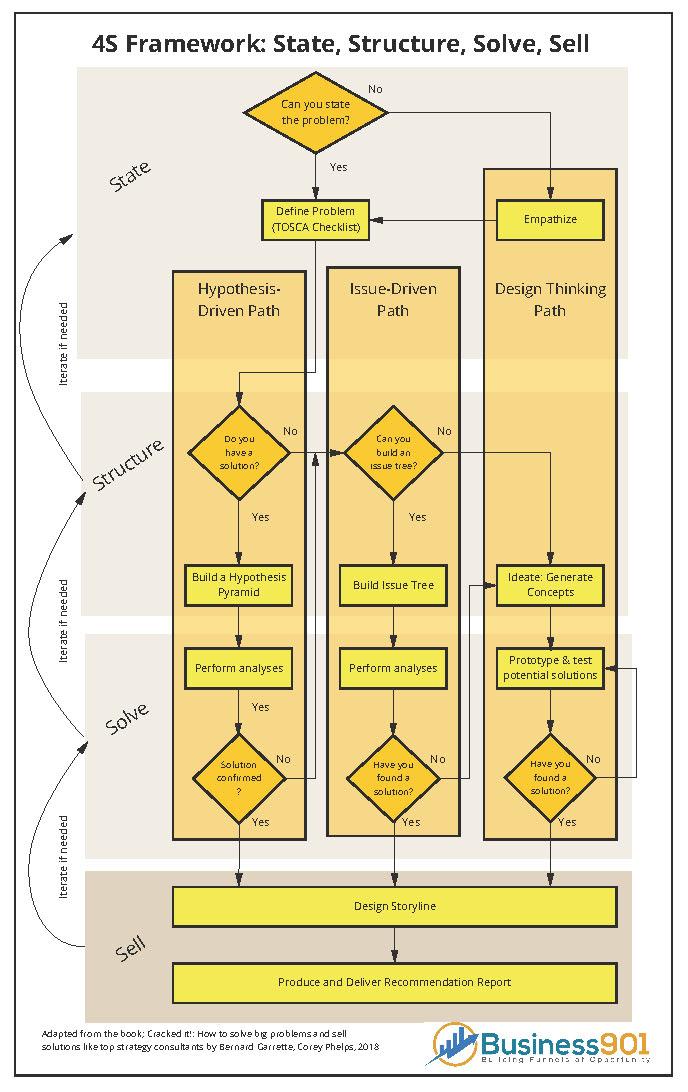 4s Framework