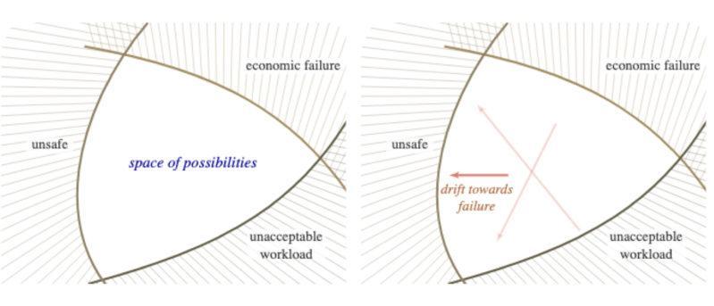 Failure of Matter