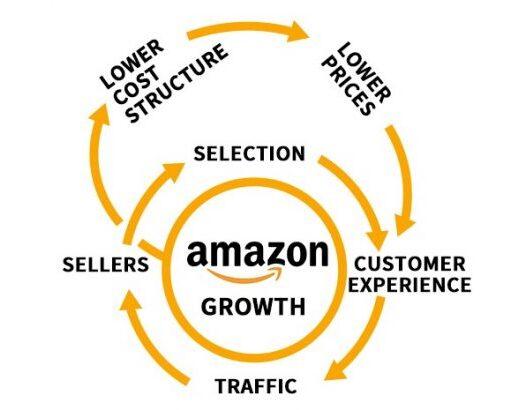 Amazon Flywhell